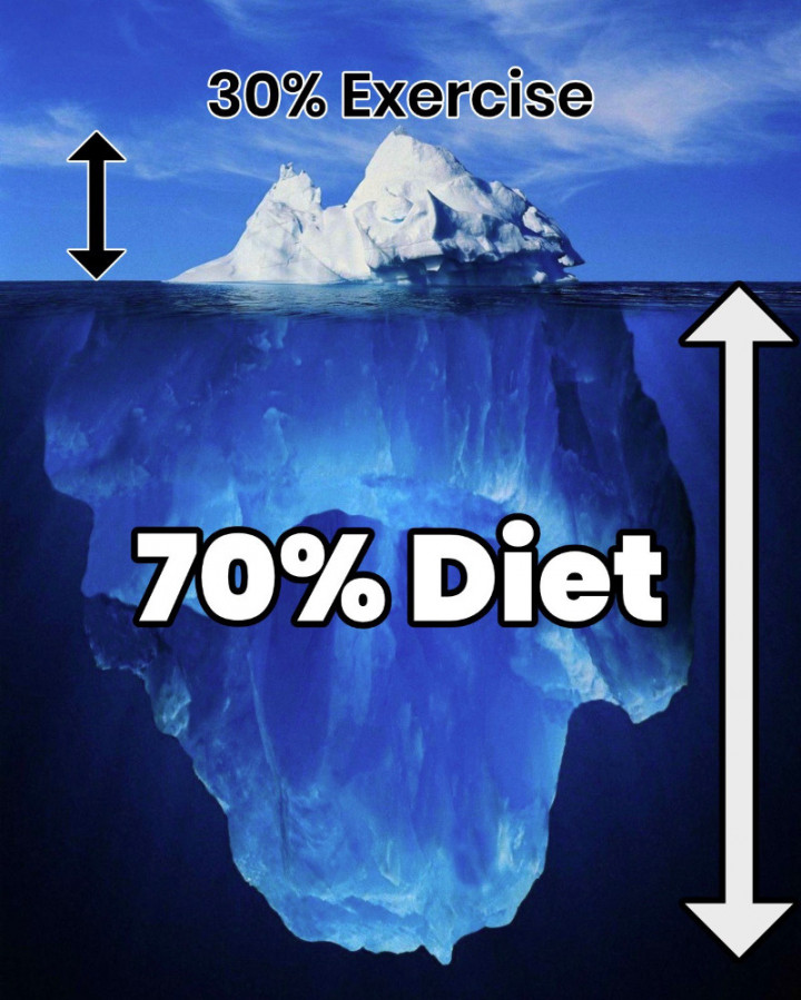 Iceberg diet smaller